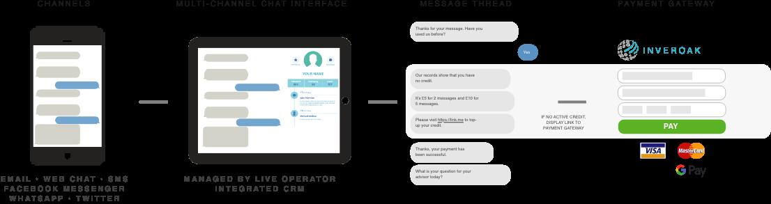Delivering multi channel communications diagram