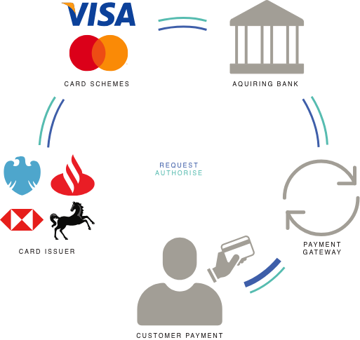 Multi channel payment solutions diagram